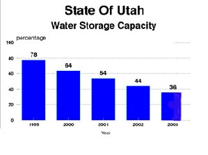 sc 1 th 194 & Utahu0027s Water Reservoir Levels Continue to Decline
